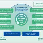 Commission slide on European Green Deal