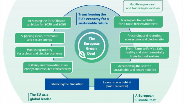 "European Commission launches ""European Green Deal"", stepping up action on chemicals"